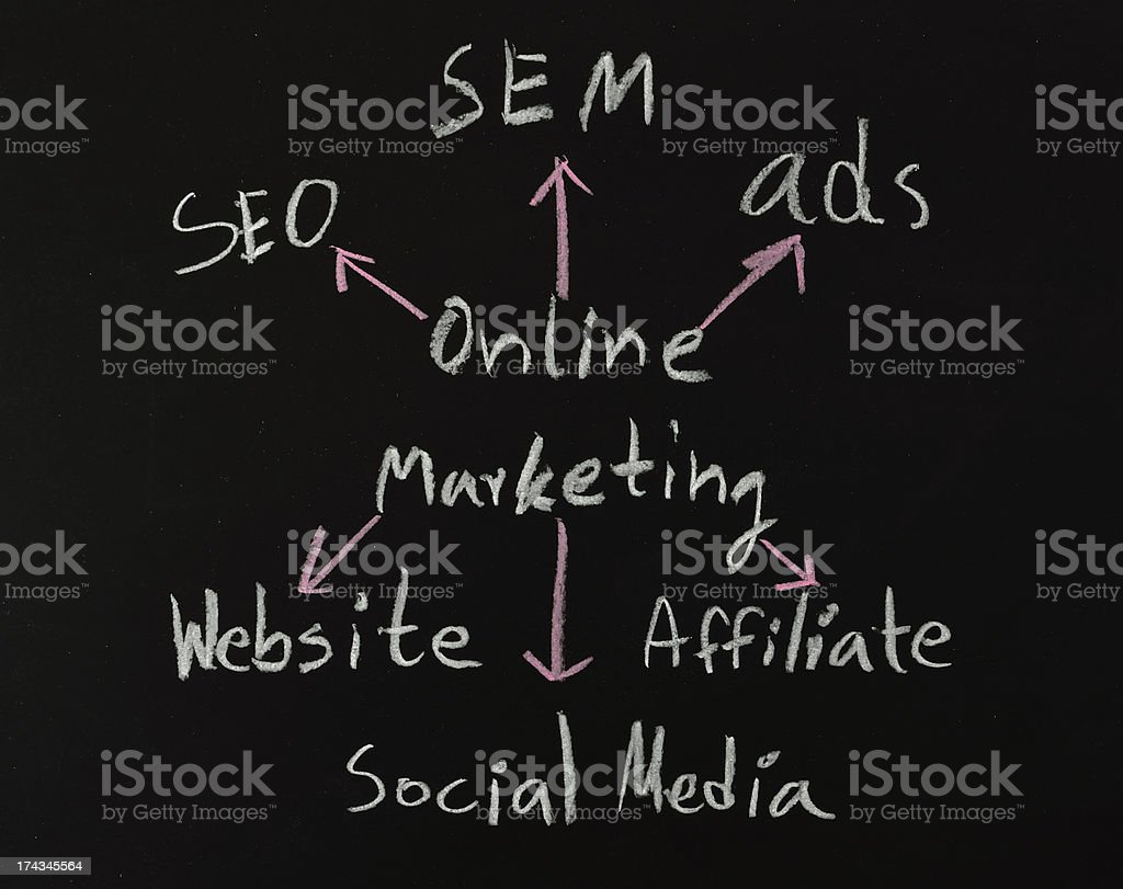 online marketing concepts on black board stock photo