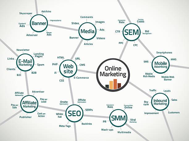 mappa di marketing online e termini - micrografia elettronica a scansione foto e immagini stock