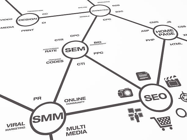 Online Marketing Map An online marketing map showing descriptive elements and words around online marketing concepts. sem stock pictures, royalty-free photos & images