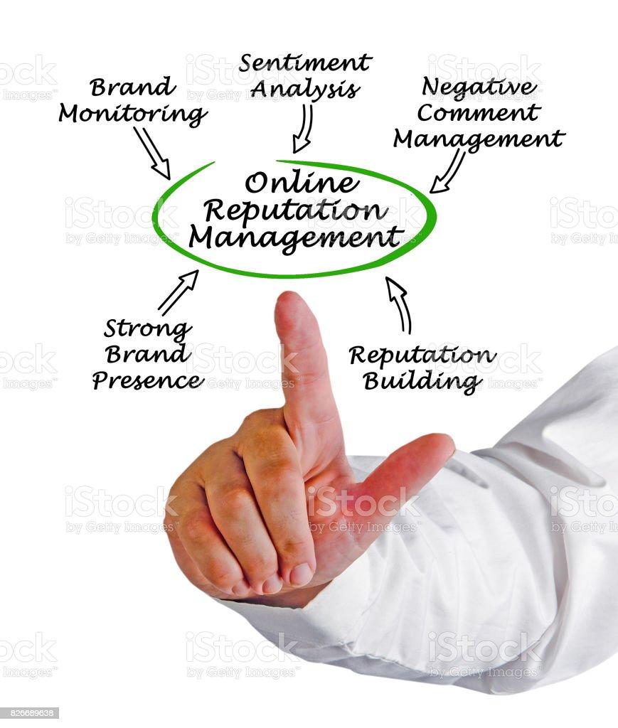 Online Reputation Management stock photo
