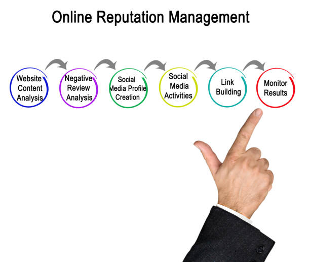 Cтоковое фото Online Reputation Management