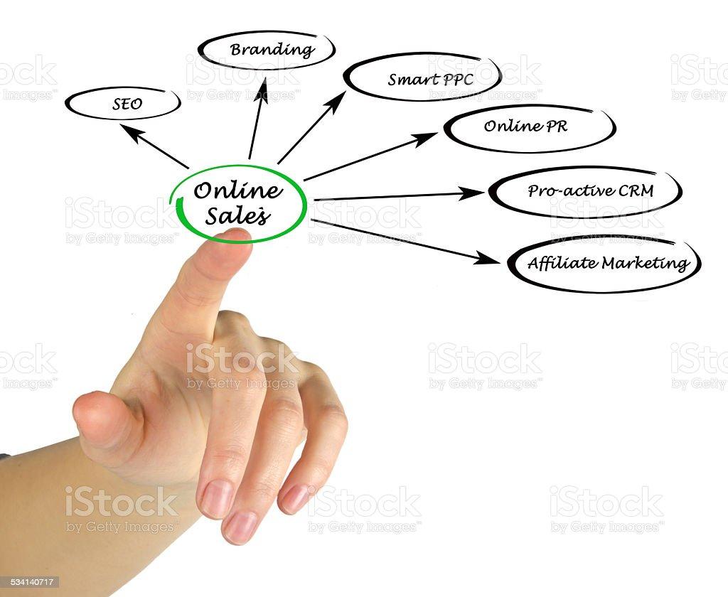 Online Sales stock photo