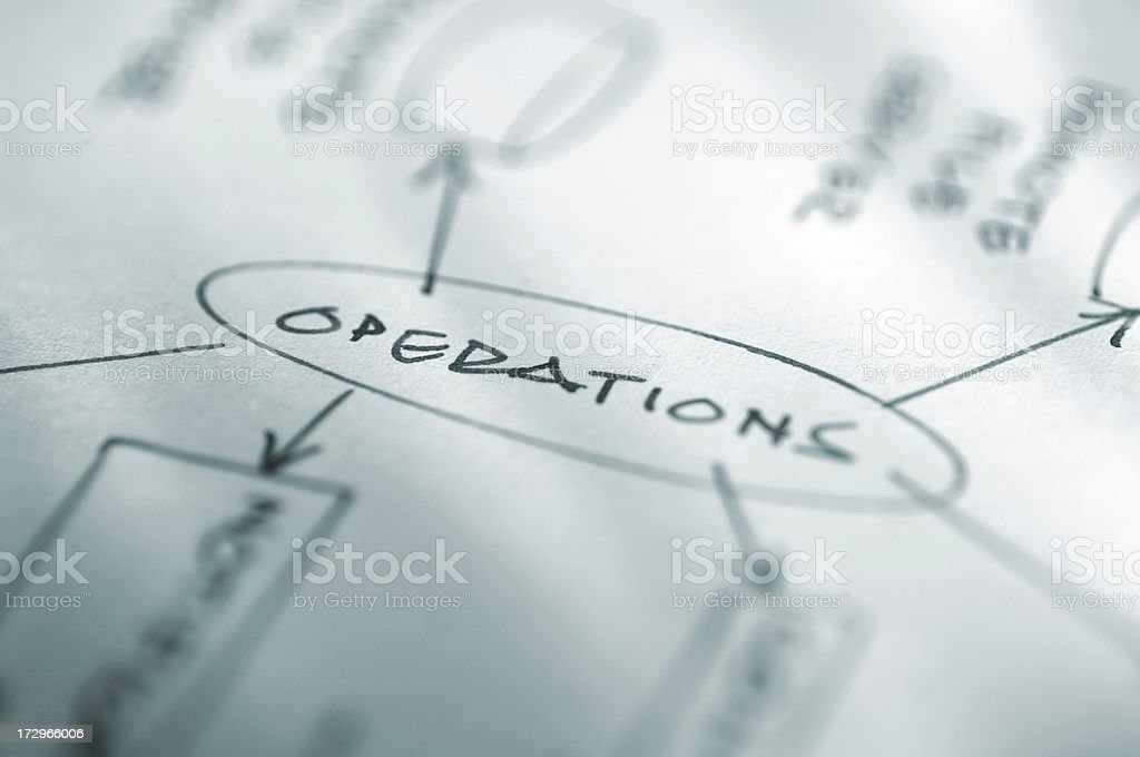 Operations Business Diagram royalty-free stock photo