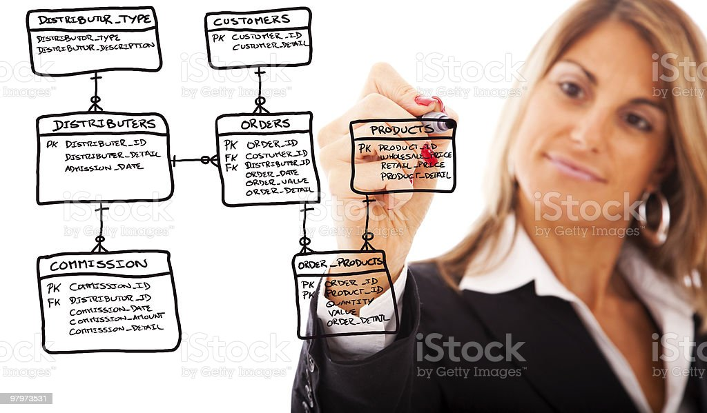 Order database schema royalty-free stock photo