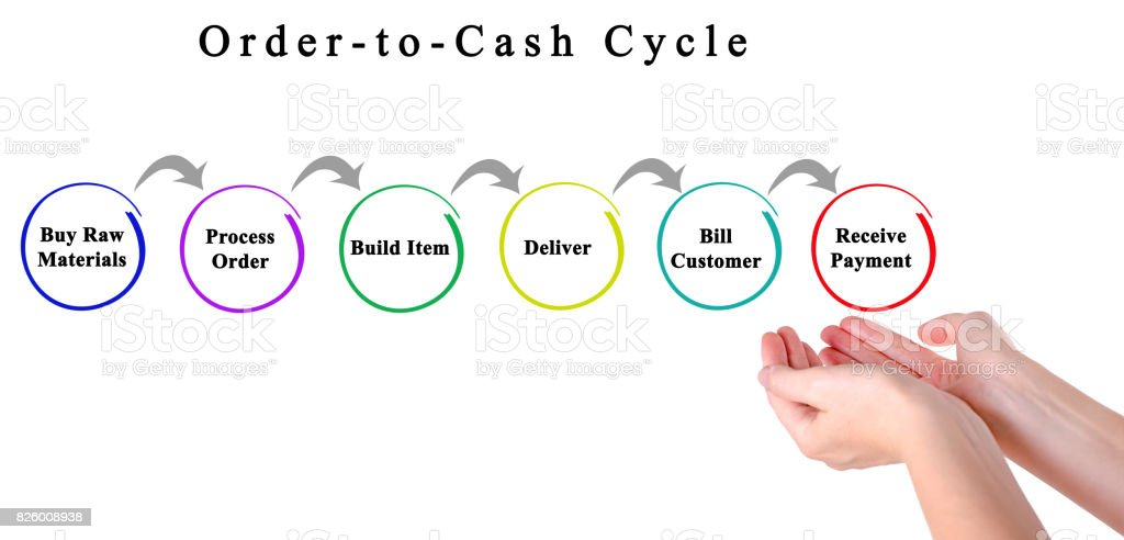 Order-to-Cash Cycle stock photo