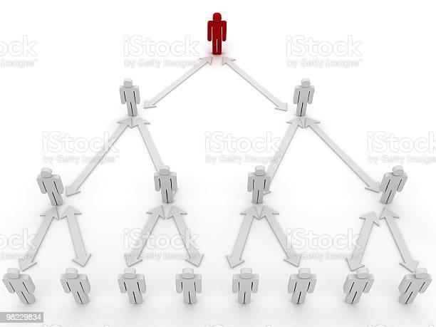 Organization hierarchy picture id98229834?b=1&k=6&m=98229834&s=612x612&h=olnjbixvcclm24kivwrogvf goq7z kqej8hrl6adea=