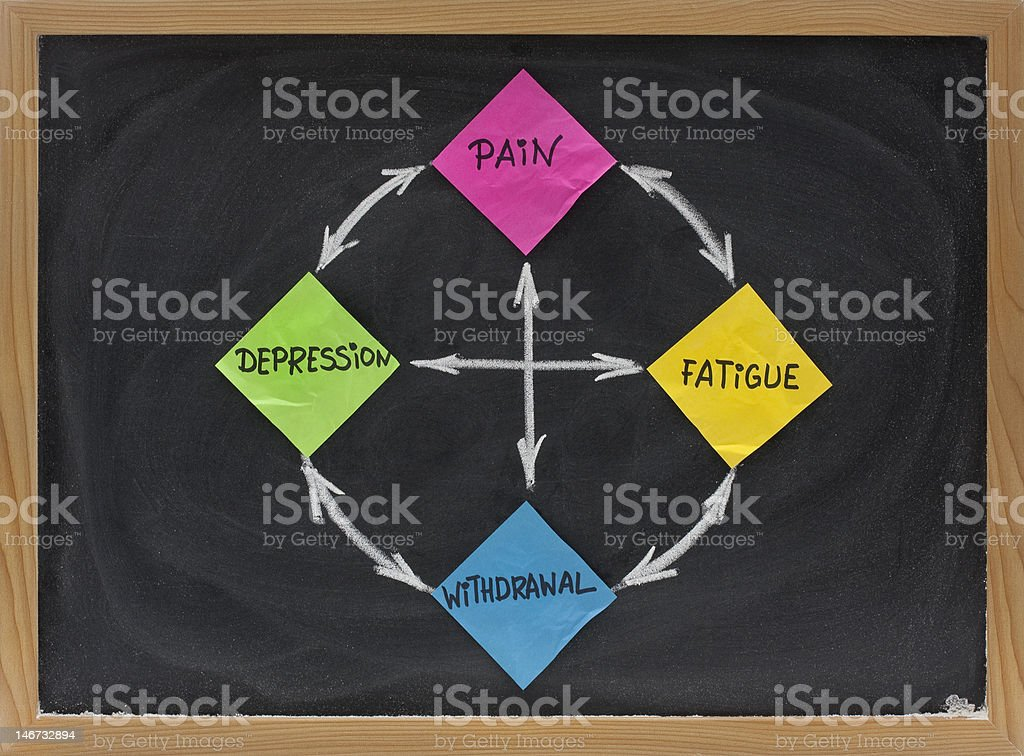 pain, fatigue, withdrawal and depression cycle royalty-free stock photo
