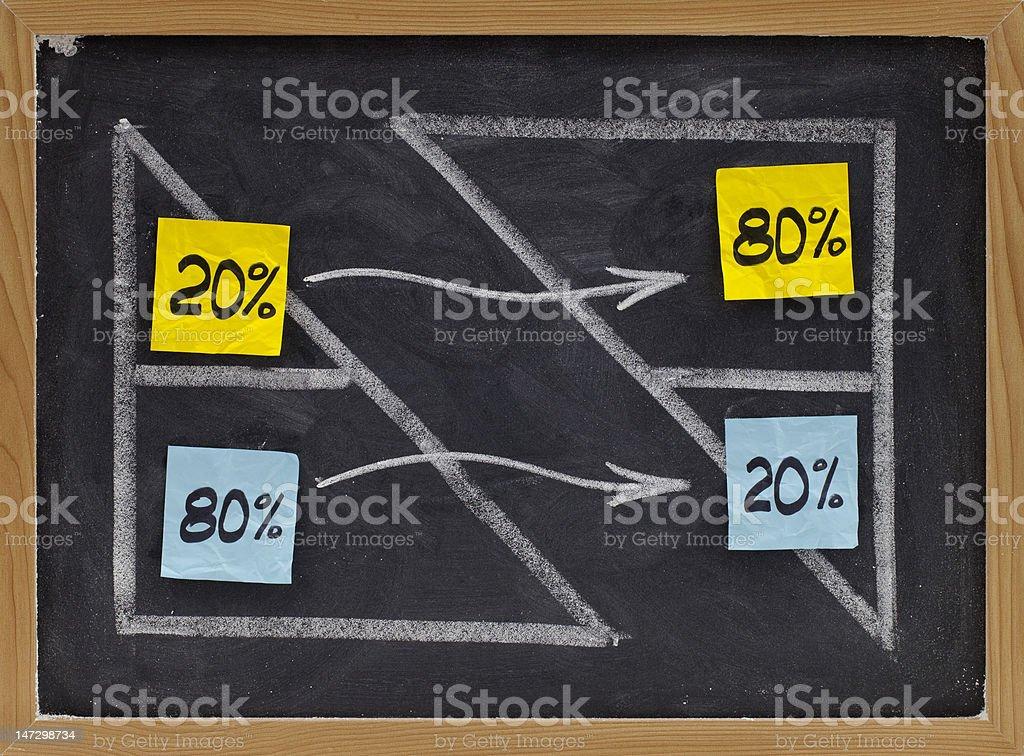 Pareto eighty twenty principle stock photo