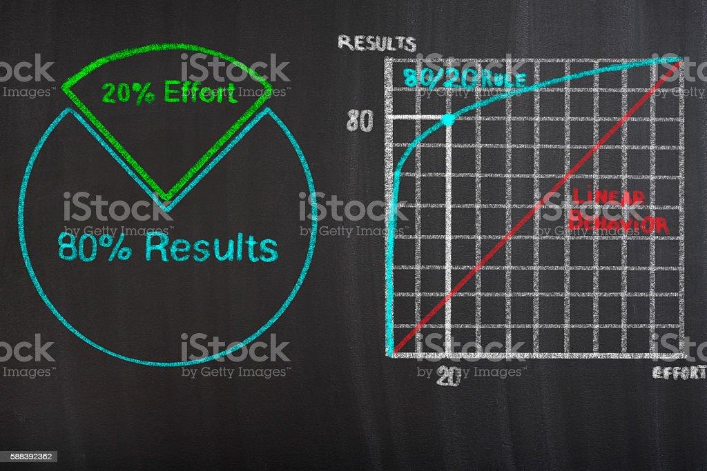 Pareto Principle concept stock photo