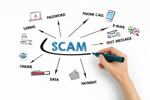 SCAM. Password, E-mail, Payment and Data Concept. Chart with keywords and icons stock photo
