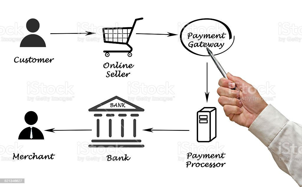 Payment processing stock photo