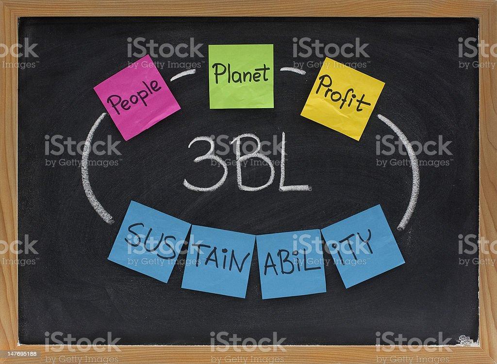 people, planet, profit - sustainability concept stock photo