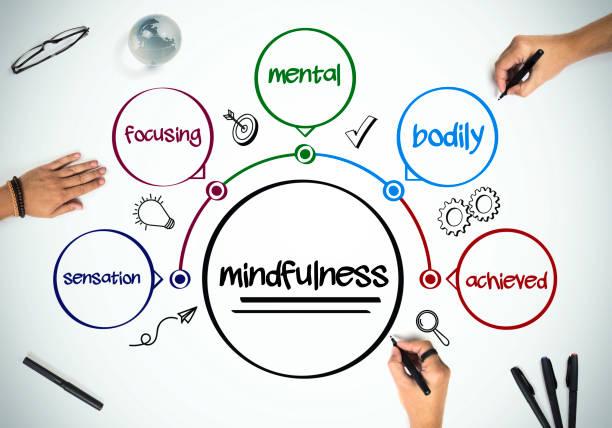 正念的人 - mindfulness 個照片及圖片檔