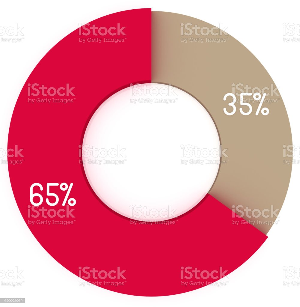 35 65 percent red and beige pie chart isolated. Percentage infographic symbol. 3d render circle 35% 65% diagram sign. Business icon illustration for marketing project stock photo