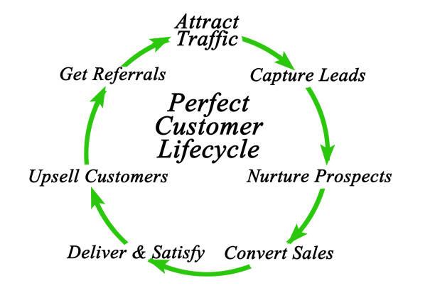 Cтоковое фото Perfect Customer Lifecycle