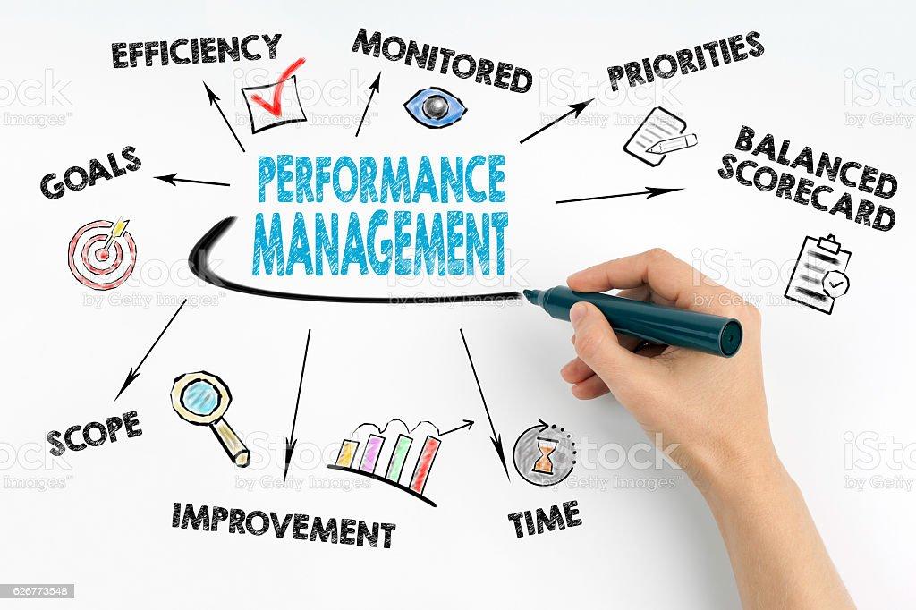 Performance Management concept stock photo