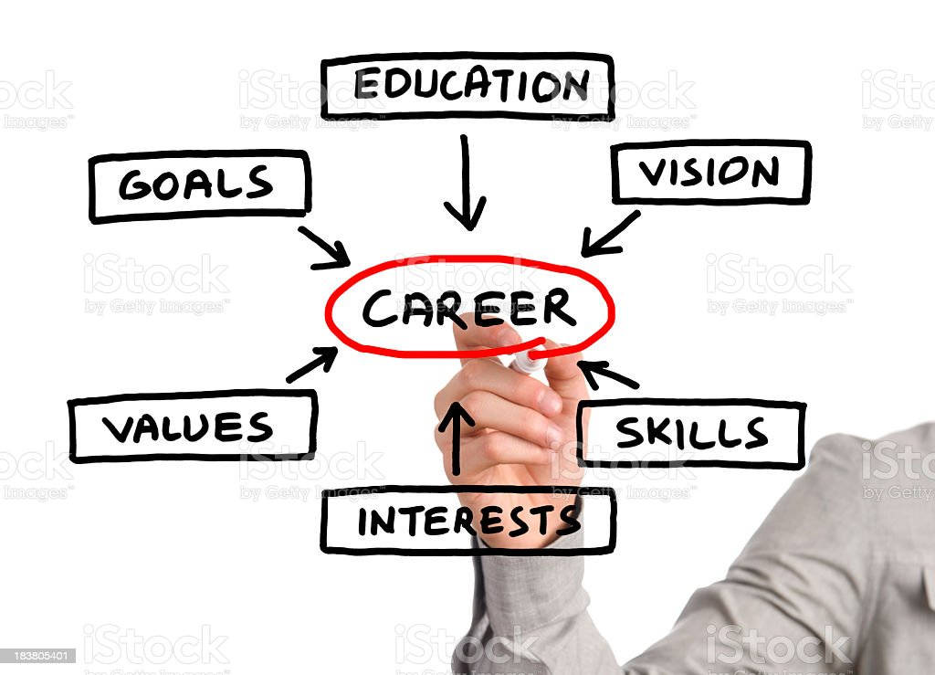 Person pointing at hand drawn career planning diagram stock photo