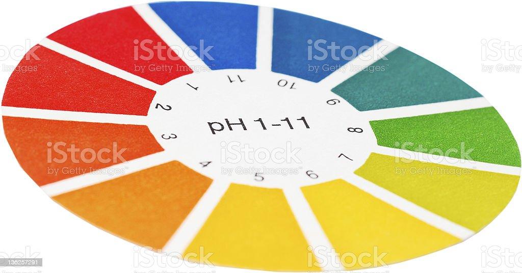 ph measure stock photo