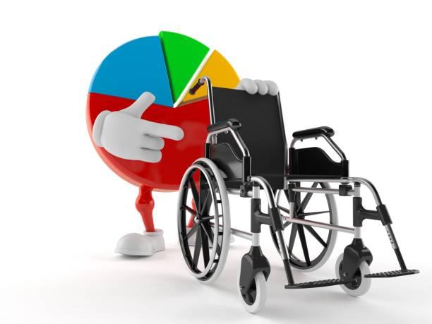 Pie chart character with wheelchair picture id935254058?b=1&k=6&m=935254058&s=612x612&w=0&h=vlyl q gdygfsoaavy2qtq3pkv35rijnlftadg qtkk=