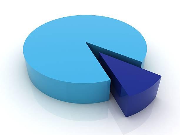 90/10% - Pie Chart Series stock photo