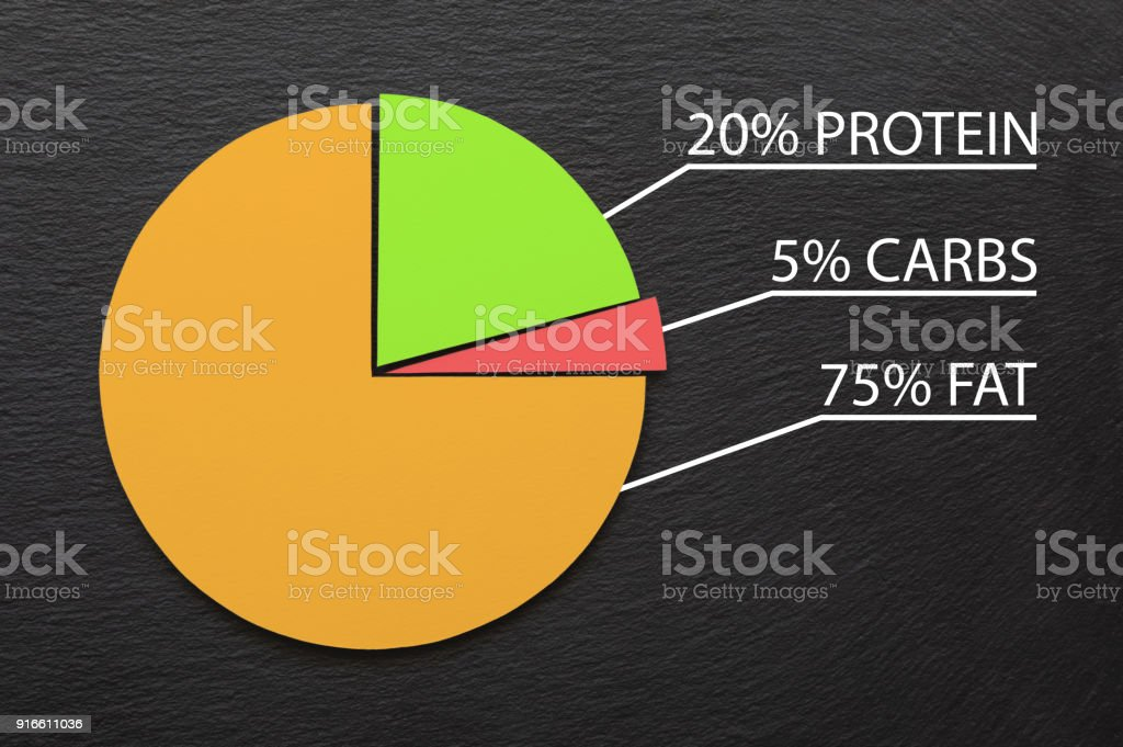 Pie Chart Showing The Percentage Of Macros In The Ketogenic Diet