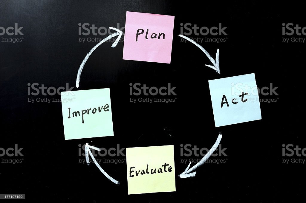 Plan, act, evaluate and improve stock photo