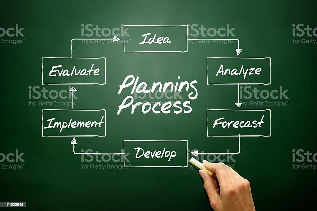 Planning Process stock photo