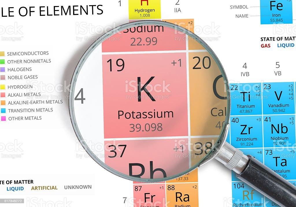 Smbolo de potasiok elemento de la tabla peridica ampliado smbolo de potasio k elemento de la tabla peridica ampliado foto de stock libre urtaz Image collections
