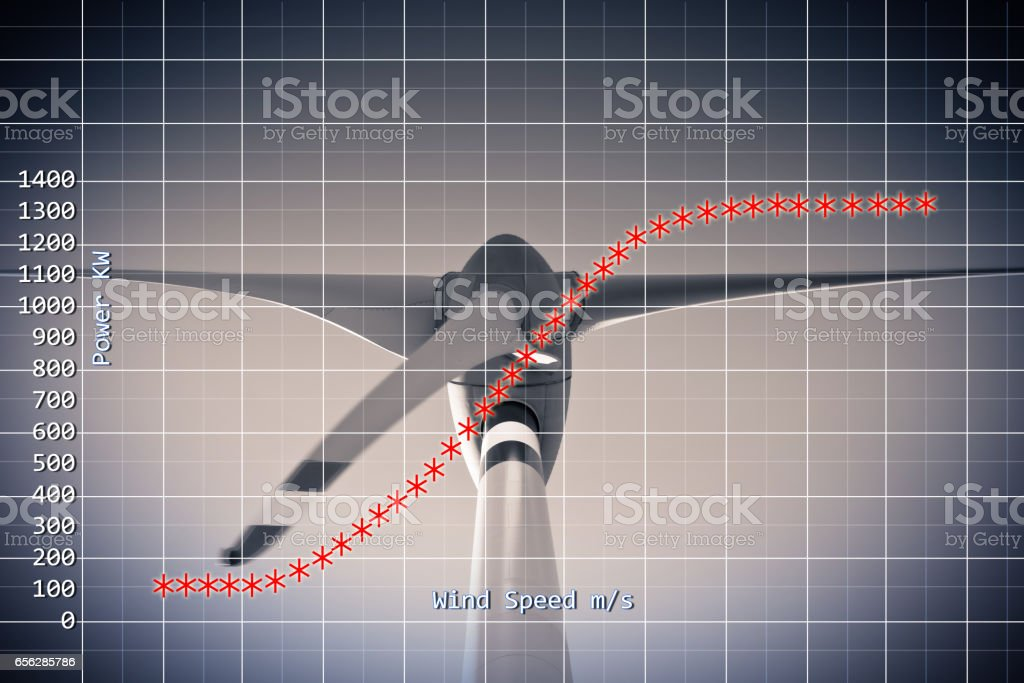 Power curve of a vertical axis wind turbine - concept image stock photo