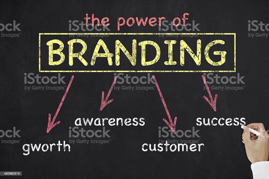 Power of Branding stock photo