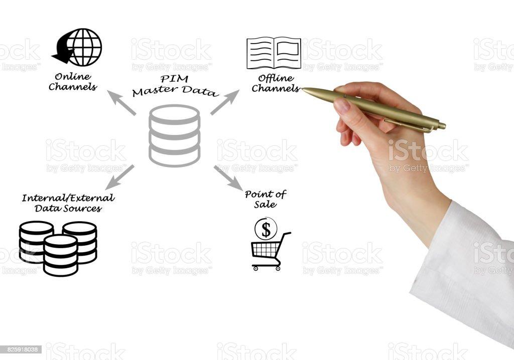 Product Information Management  Master Data stock photo