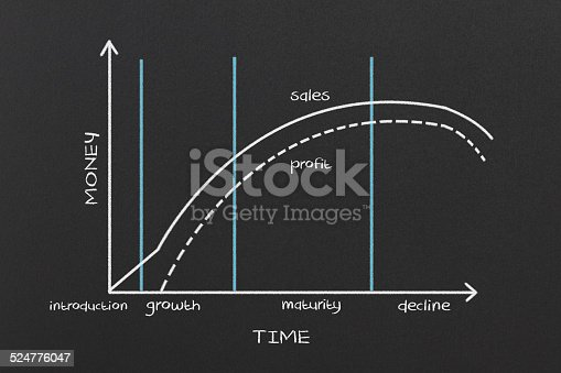 istock Product Life Cycle 524776047