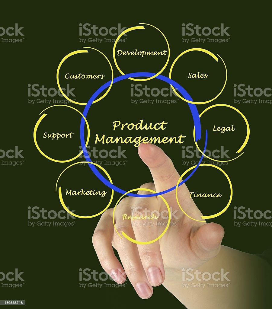 Product Management royalty-free stock photo