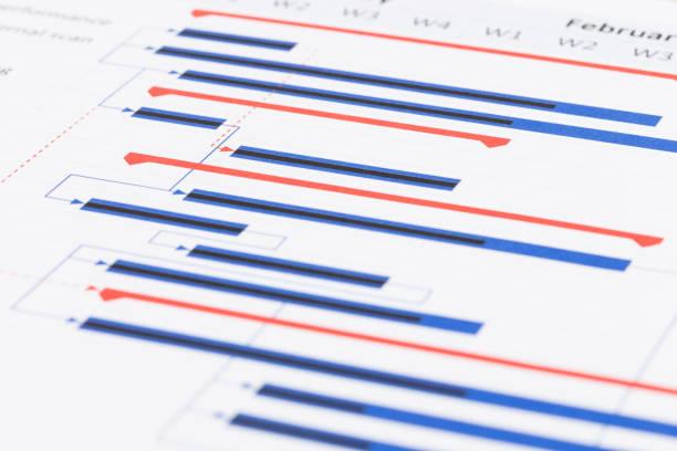 proje yönetimi ve gantt grafiği - timeline stok fotoğraflar ve resimler