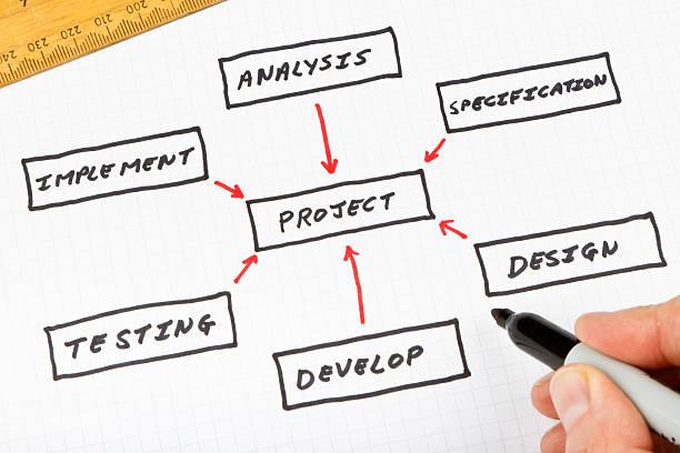 project management flowchart - projektledning bildbanksfoton och bilder
