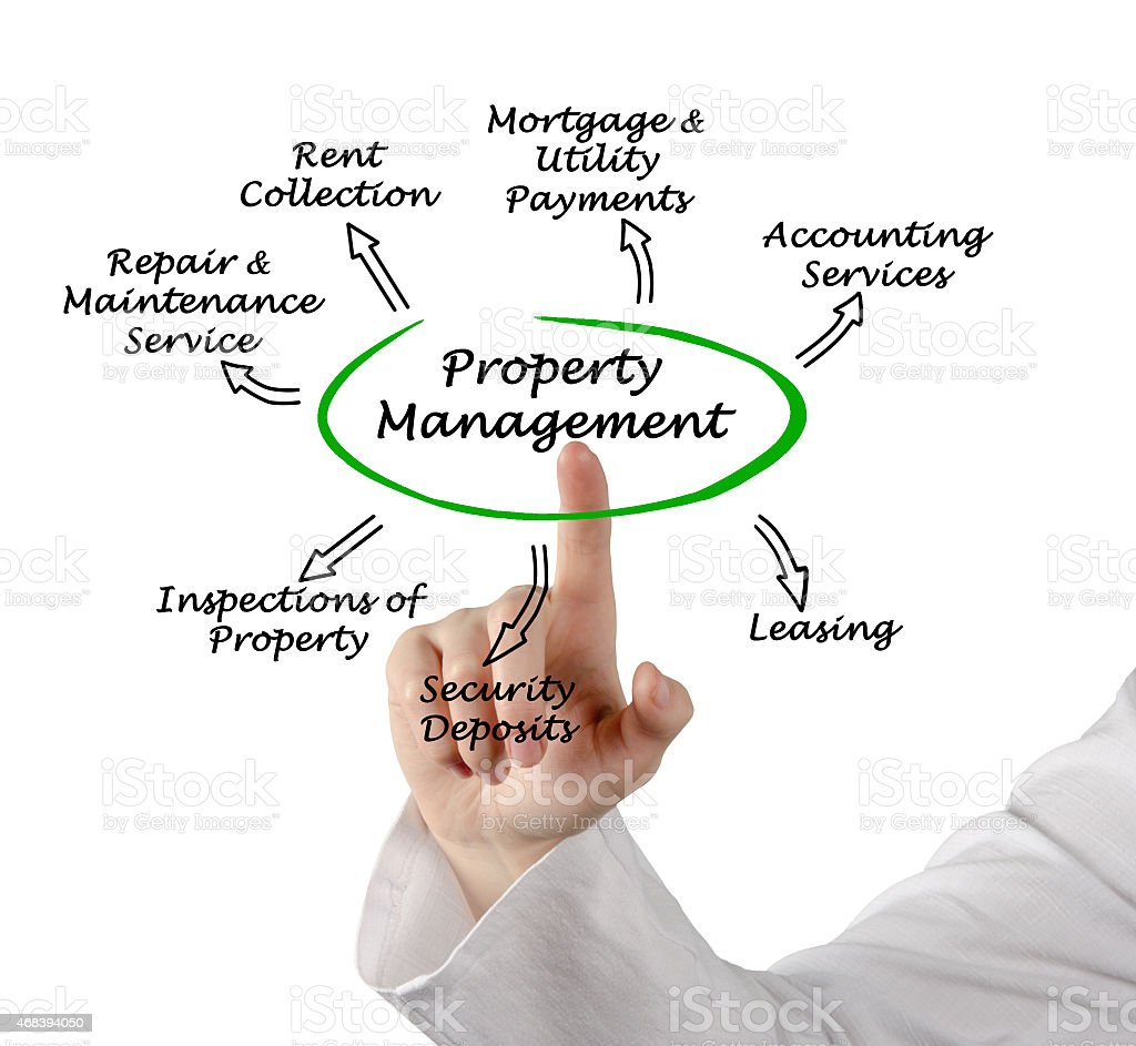 Property Management stock photo