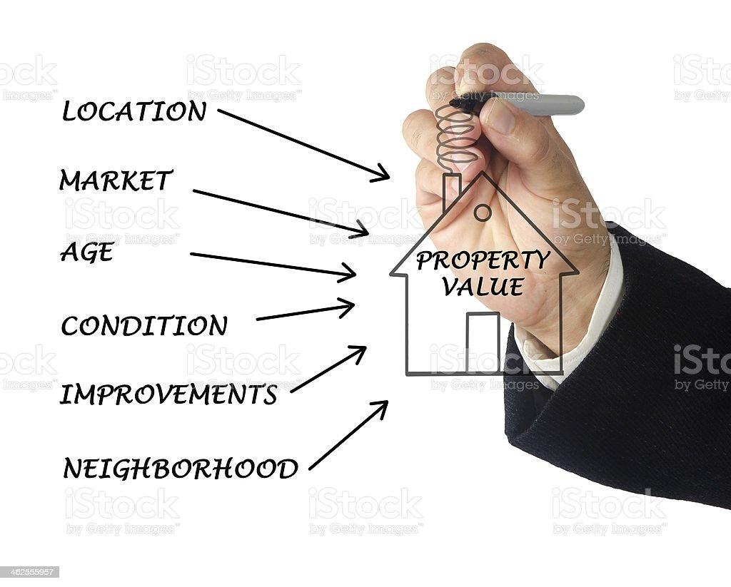 Property value royalty-free stock photo
