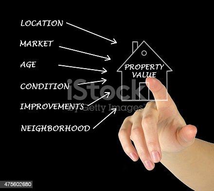 istock Property value 475602680