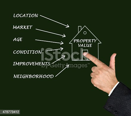 istock Property value 475773412