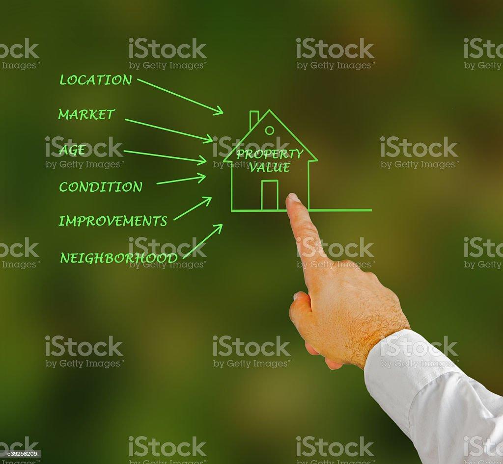 Property value stock photo