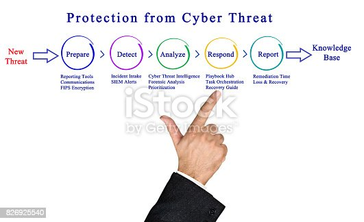 istock Protection from Cyber Threat 826925540