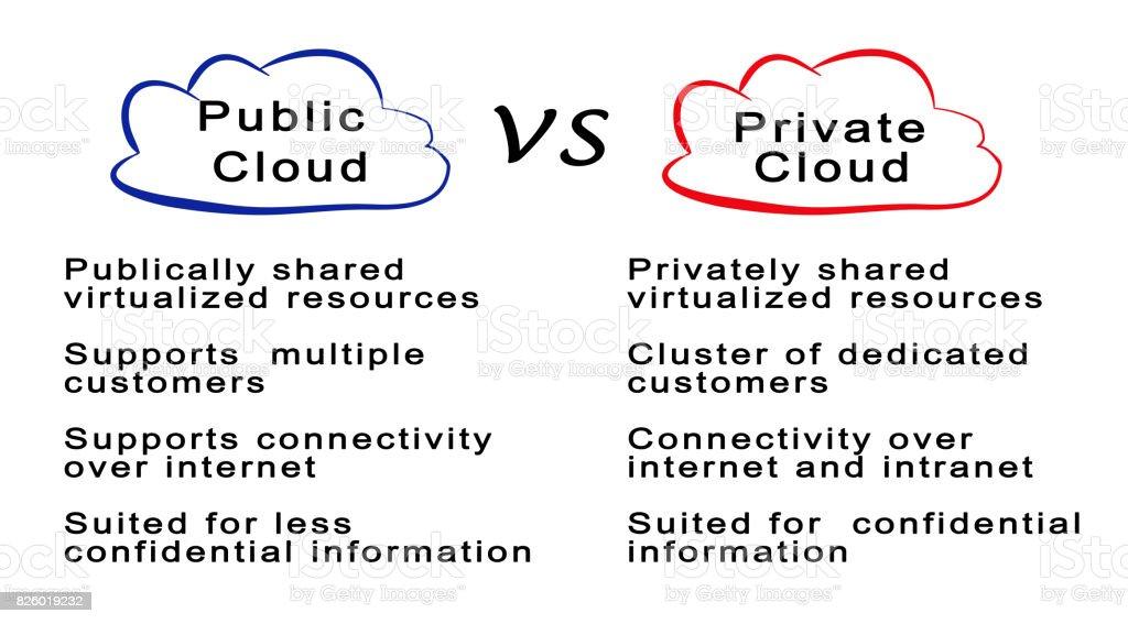 Public Cloud VS Private Cloud stock photo