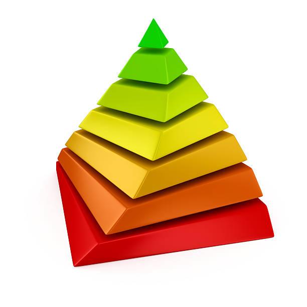 pyramide der alternative energy - soziologie stock-fotos und bilder