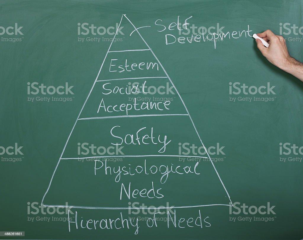 Piramide di esigenze - foto stock