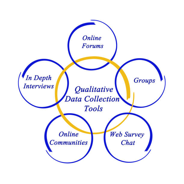 Cтоковое фото Qualitative Data Collection Tools