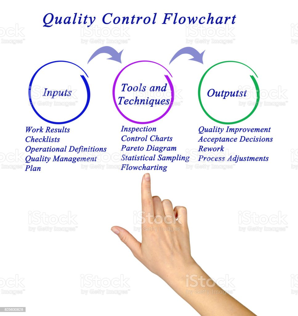 Quality Control Flowchart stock photo