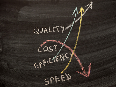 Quality, cost, efficiency, speed