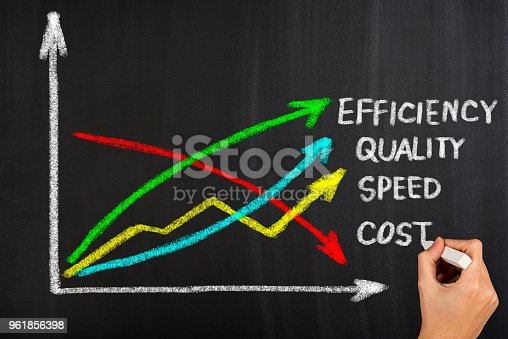 istock Quality, speed, efficiency and cost 961856398