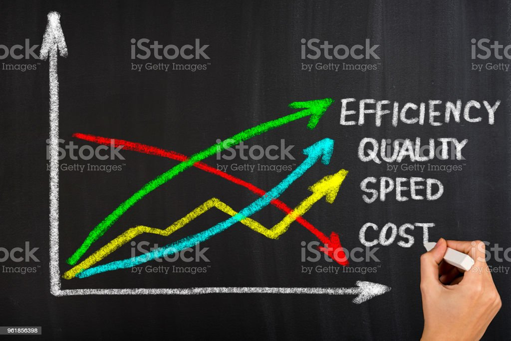 Quality, speed, efficiency and cost stock photo