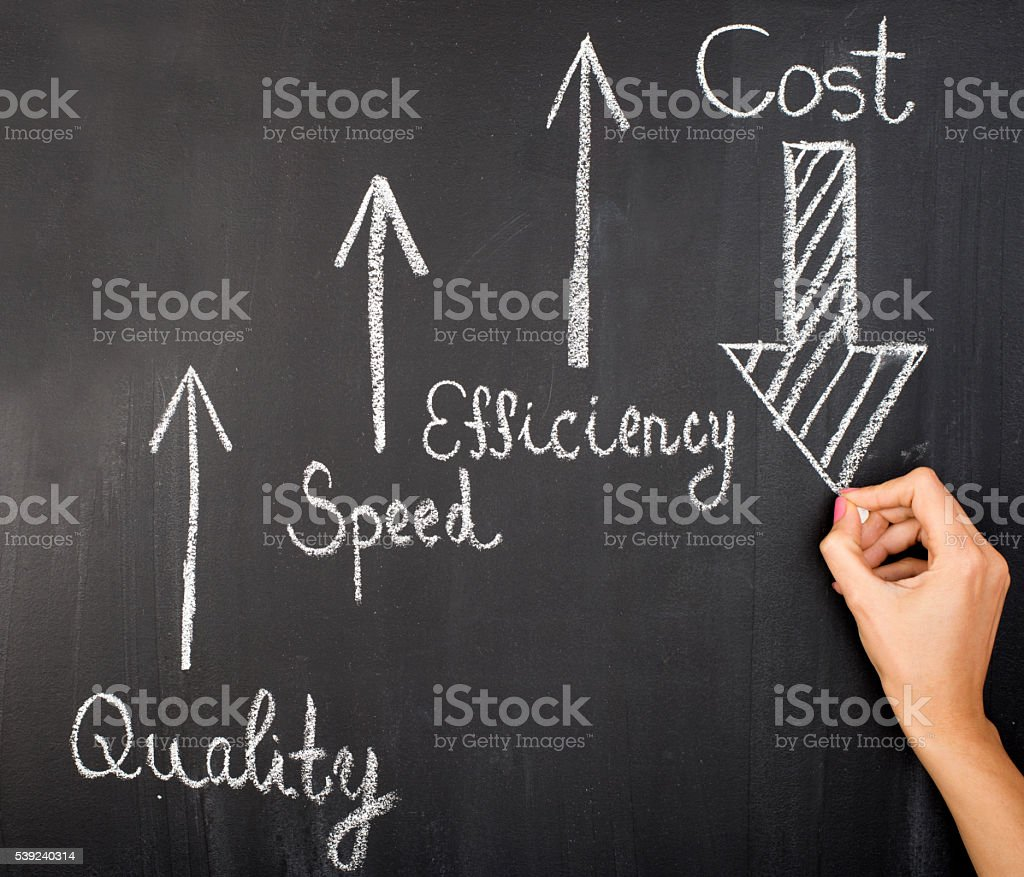 Quality ,speed, efficiency up Cost down royalty-free stock photo